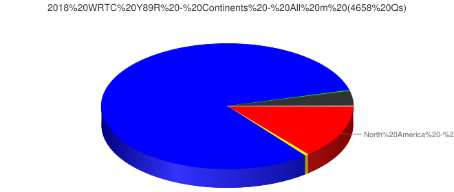 2018 WRTC Y89R - Continents - All m (4658 Qs)